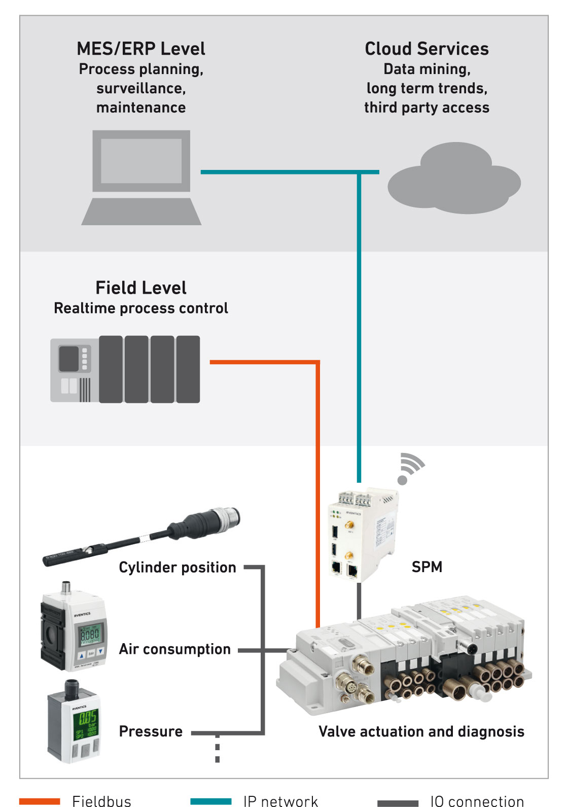 Smart Pneumatics Monitor (SPM) – our core product for digital process networking